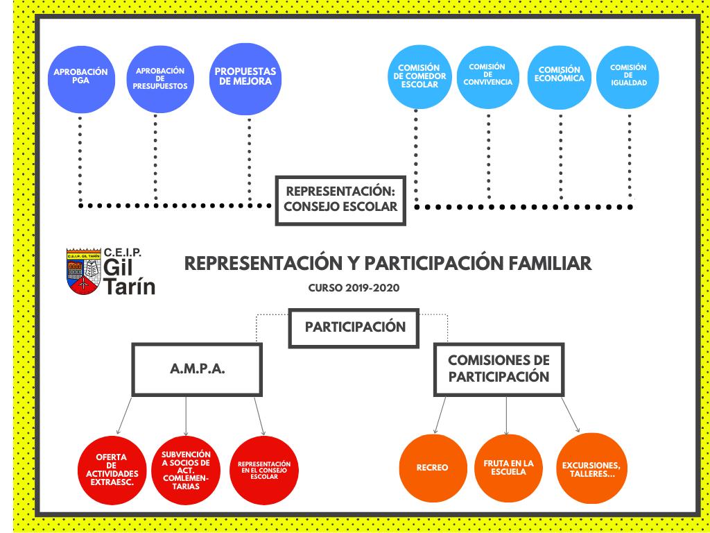 REPRESENTACIÓN-Y-PARTICIPACIÓN-FAMILIAR